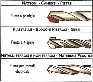 Architetto di leo leonardo come utilizzare gli attrezzi e gli utensili forare - Punte per piastrelle ...