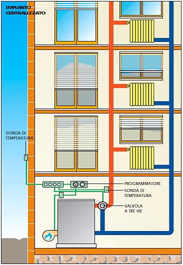 Architetto di leo leonardo l 39 impianto di riscaldamento for Temperatura acqua caldaia termosifoni