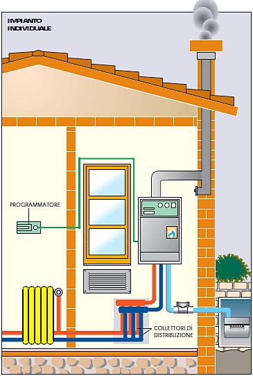 Architetto Di Leo Leonardo L Impianto Di Riscaldamento Caldaia Rete Di Distrubuzione Radiatori