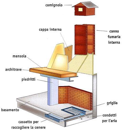 Architetto Di Leo Leonardo Il Camino Caratteristiche Generali Ed