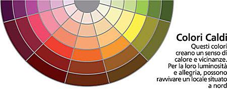 Architetto di leo leonardo come pitturare le pareti criteri generali per la scelta del colore - Colori per pitturare casa ...