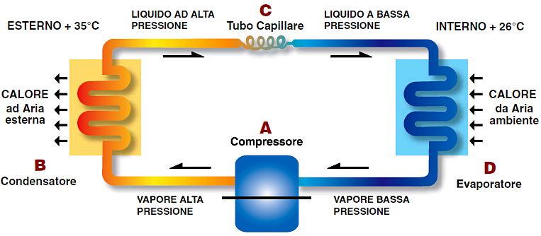 Architetto di leo leonardo i condizionatori d 39 aria for Condizionatore non parte compressore