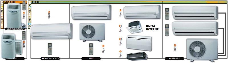 Architetto di leo leonardo i condizionatori d 39 aria - Unita esterna condizionatore dimensioni ridotte ...