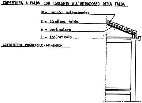 Architetto di leo leonardo tecniche di isolamento - Tetto a falde inclinate ...