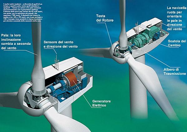 Risultati immagini per aerogeneratori