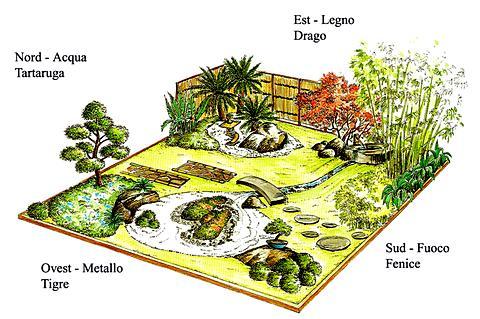 Architetto di leo leonardo arte dei giardini il - Giardino feng shui ...