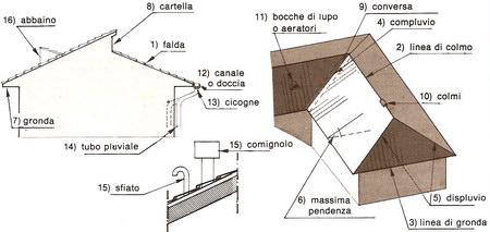 Architetto di leo leonardo le coperture - Tetto a falde inclinate ...