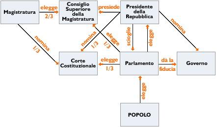 Architetto di leo leonardo il parlamento italiano for Composizione camera dei deputati