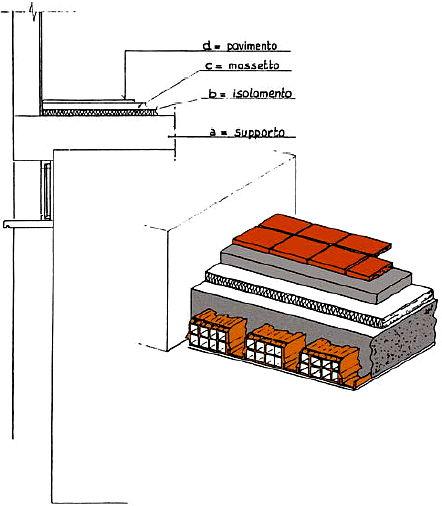 Isolare Pavimento: Isolamento Umidit Pavimento Piano Terra. Perfect