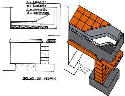 Isolamento termico pavimento piano terra stunning tecnica for Progettista del piano terra del garage