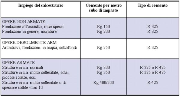 Proporzioni cemento sabbia