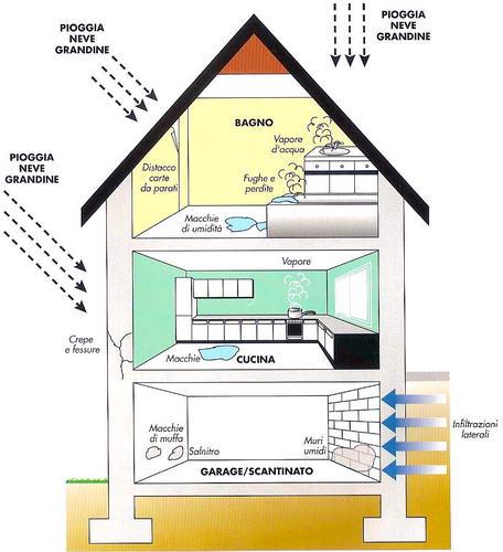 Architetto di leo leonardo il problema umidita 39 cause e soluzioni - Umidita in casa soluzioni ...