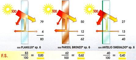 Trasmittanza vetro 100 images calcolo trasmittanza parametrico tutorial 1 architetto di leo - Vetrocamera basso emissivo prezzi ...